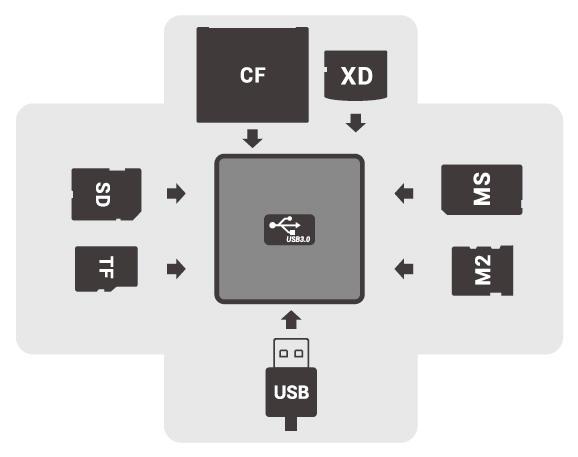קורא כרטיסים  Dynamode Multi-Format  USB3-CR-6P